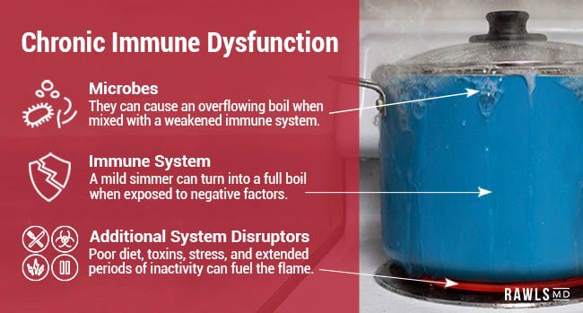 Chronic Immune Dysfunction