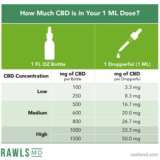 How many milligrams of CBD is in your 1 ML dose?