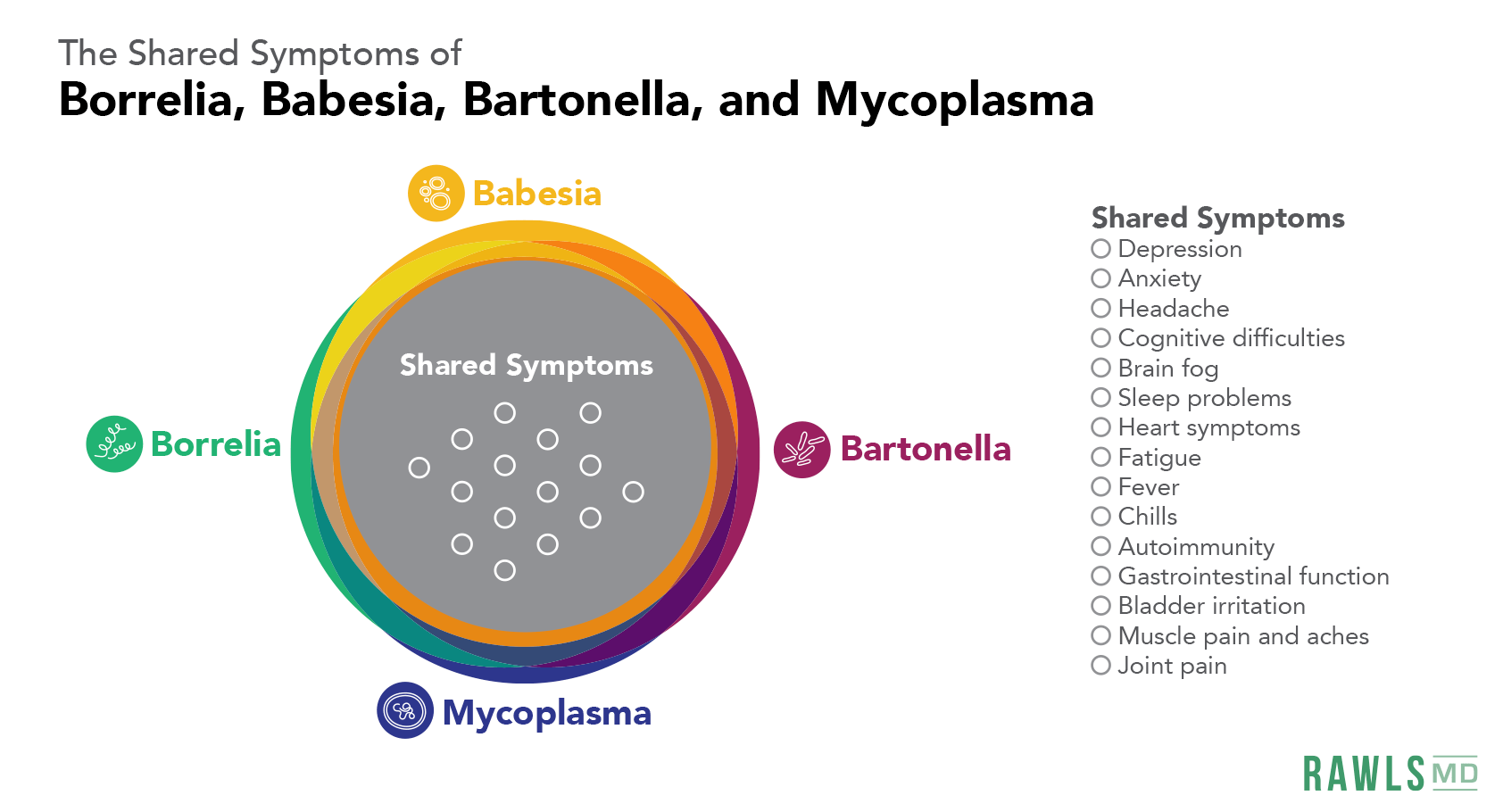 overlapping circle chart os shared symptoms: depression, anxiety, headache, cognitive difficulties, brain fog, sleep problems, fatigue, fever, chills, autoimmunity, gastrointestinal function, bladder irritation, muscle pain, joint pain
