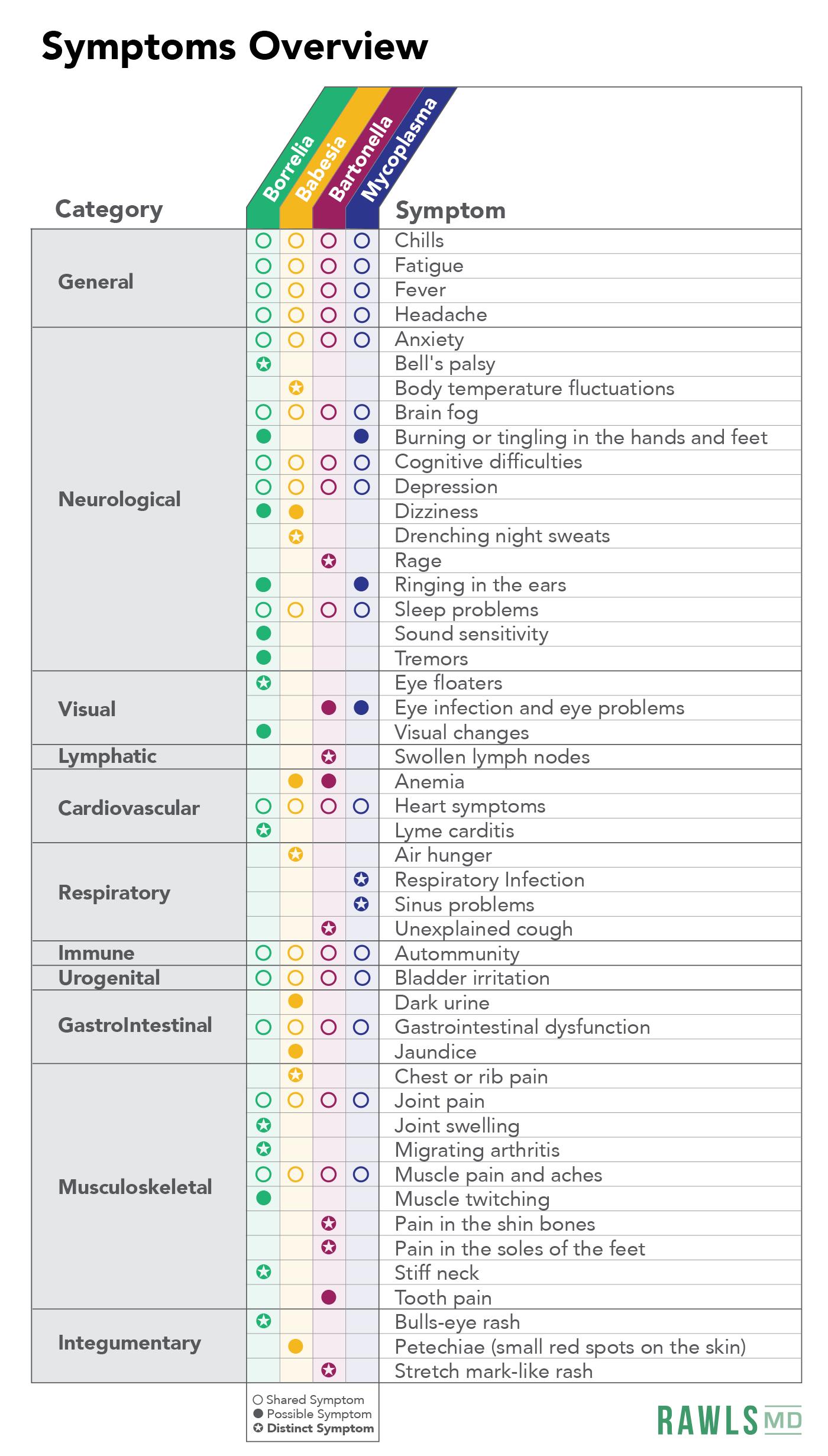 chart marking borrelia, babesia, bartonella, and mycoplasma for general, neurological, visual, lymphatic, cardiovascular, respiratory, immune, urogenital, gastrointestinal, musculoskeletal, or integumentary symptoms